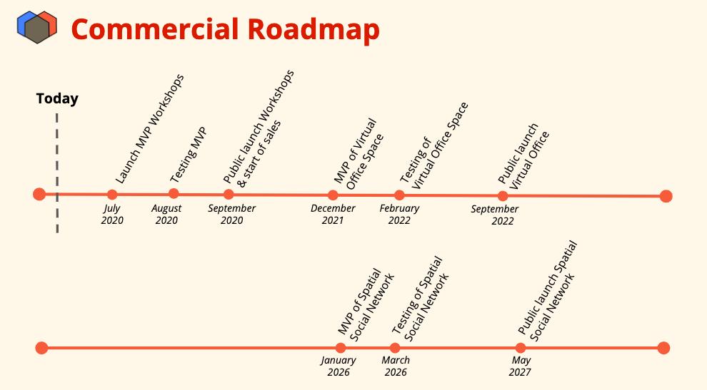 Commercial Roadmap Alloverse